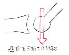 凹凸の法則/凸側の可動