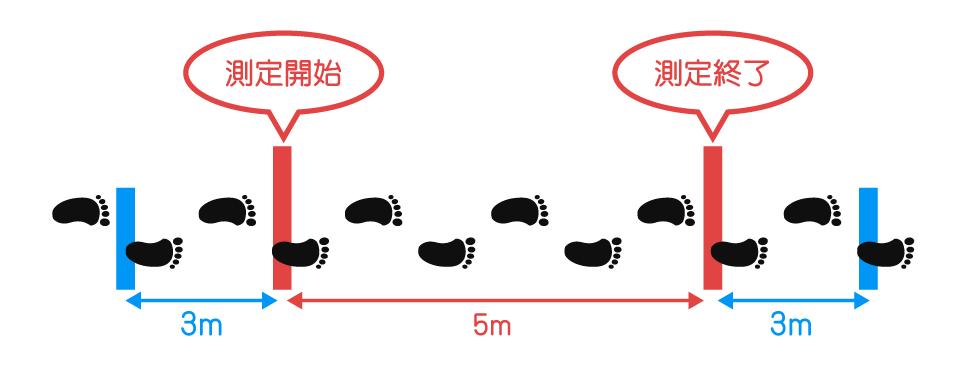 10m歩行,5m歩行