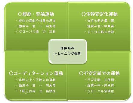 体幹リハビリ(理学療法)の種類