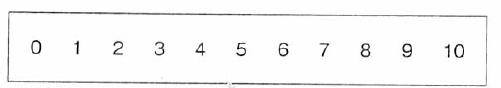 数値評価スケール(NRS)