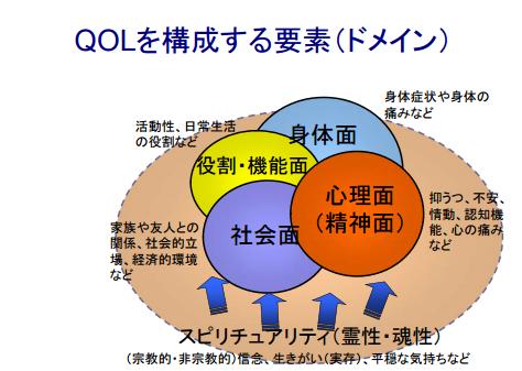 QOLとは!意味や評価尺度(SF-36...