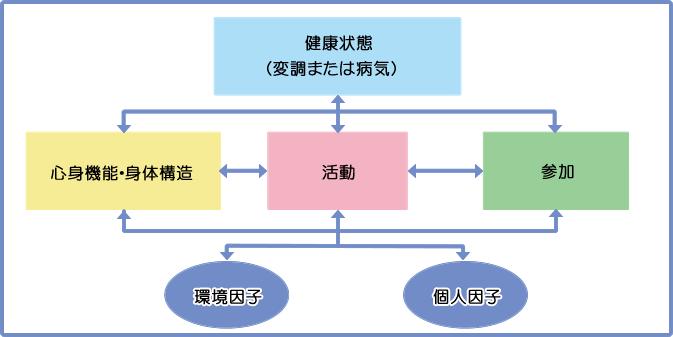 ICFとは!?書き方・活用法を、図や例も使って分かりやすく解説