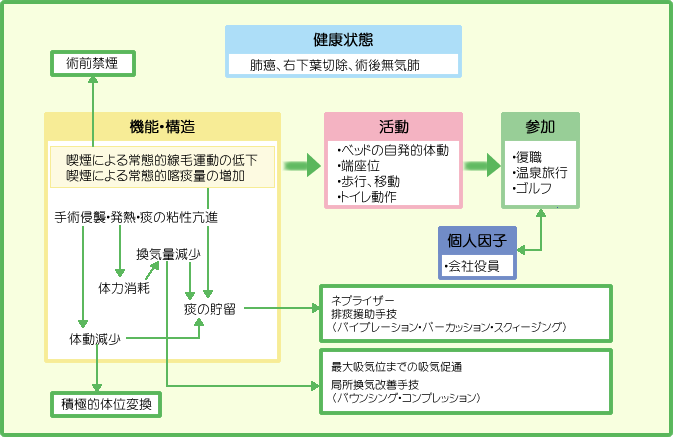 ICFの図