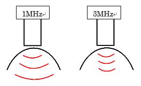 超音波の拡散度・深達度(1MHzと3MHzの違い)